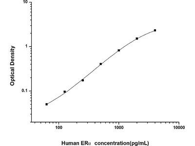 Estrogen Receptor alpha ELISA Kit