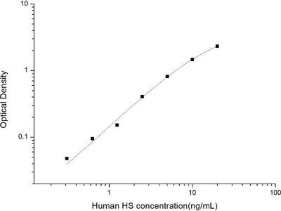 Heparan sulfate (HS) ELISA Kit
