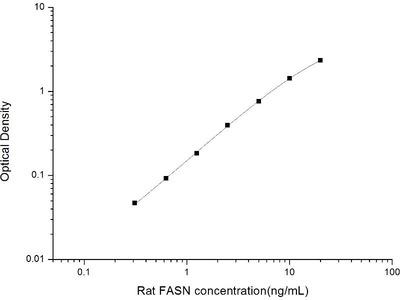 Fatty Acid Synthase ELISA Kit