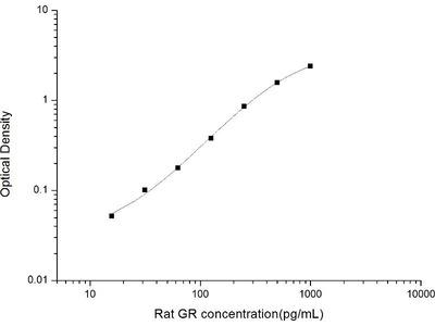 Glutathione Reductase ELISA Kit