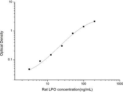 lactoperoxidase ELISA Kit
