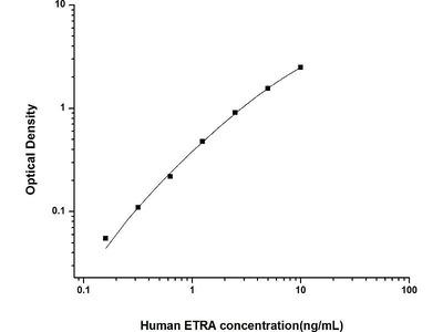 Endothelin-1 Receptor ELISA Kit