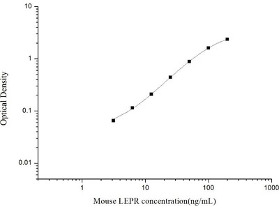Leptin Receptor ELISA Kit