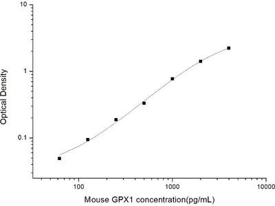 Glutathione Peroxidase 1 ELISA Kit
