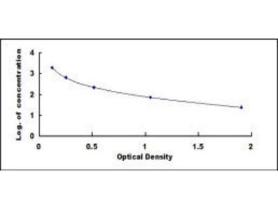 Pro-Islet Amyloid Polypeptide/Pro-Amylin ELISA Kit