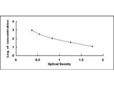Pro-C-Type Natriuretic Peptide (NT-ProCNP) ELISA Kit