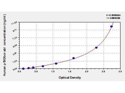 Oncogene Protein p190/bcr-Abl ELISA Kit