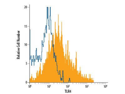 TLR4 APC-conjugated Antibody