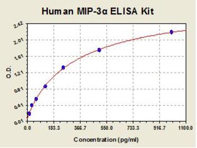 Human MIP3 alpha ELISA Kit