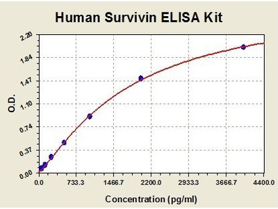 Human Survivin ELISA Kit