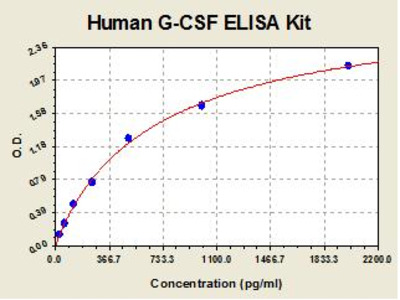 Human GCSF ELISA Kit