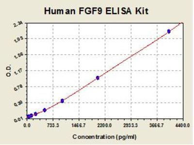 Human FGF9 ELISA Kit
