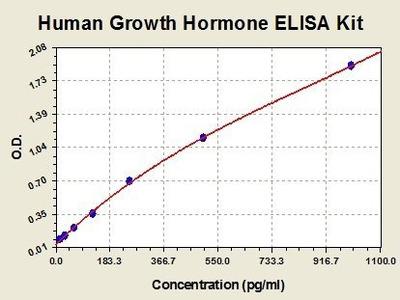 Human GH ELISA Kit