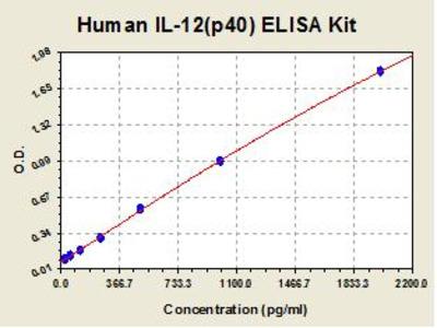 Human IL12 p40 ELISA Kit