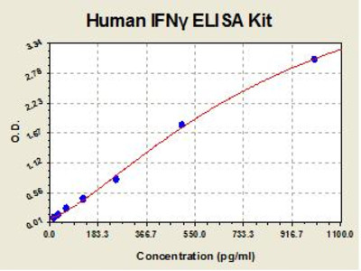 Human IFN gamma ELISA Kit