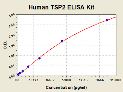 Human Thrombospondin 2 ELISA Kit