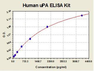 Human uPA ELISA Kit