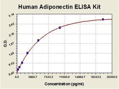 Human Adiponectin ELISA Kit