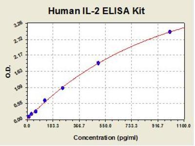 Human IL2 ELISA Kit