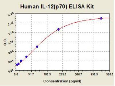 Human IL12 p70 ELISA Kit