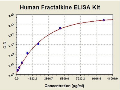 Human CX3CL1 ELISA Kit