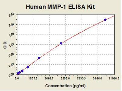 Human MMP1 ELISA Kit