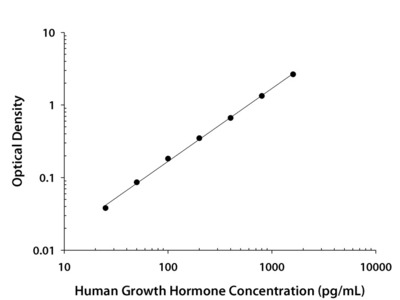 Human Growth Hormone Quantikine ELISA Kit