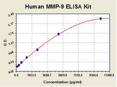Human MMP9 ELISA Kit