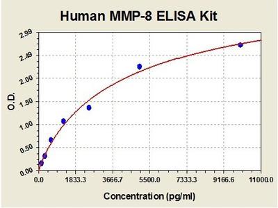 Human MMP8 ELISA Kit