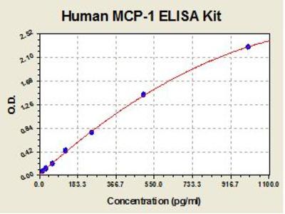 Human MCP1 ELISA Kit