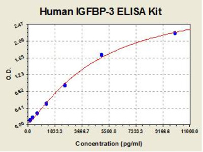 Human IGFBP3 ELISA Kit