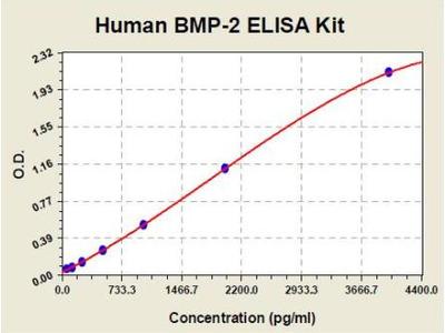 Human BMP2 ELISA Kit