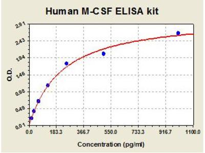 Human MCSF ELISA Kit