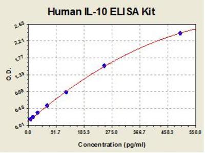 Human IL10 ELISA Kit