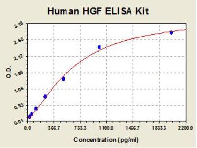 Human HGF ELISA Kit