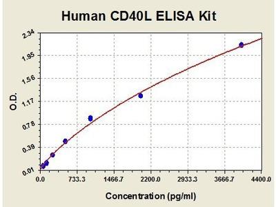 Human CD40L ELISA Kit