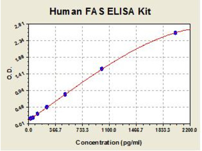 Human CD95 ELISA Kit