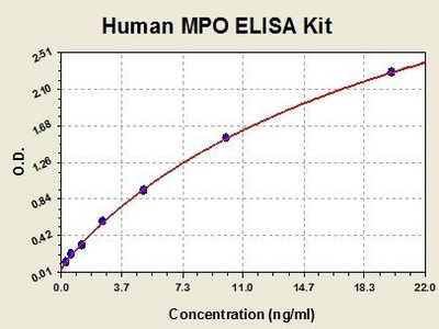 Human Myeloperoxidase ELISA Kit