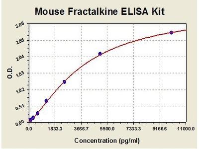 Mouse CX3CL1 ELISA Kit