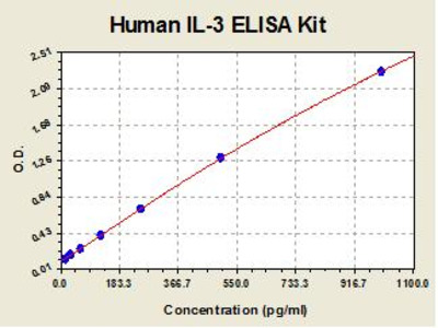 Human IL3 ELISA Kit
