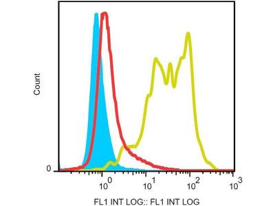 anti-Lymphocyte Antigen 6 Complex, Locus G (Ly6g) antibody (FITC)