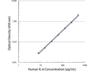 anti-IL6 (Interleukin 6) antibody
