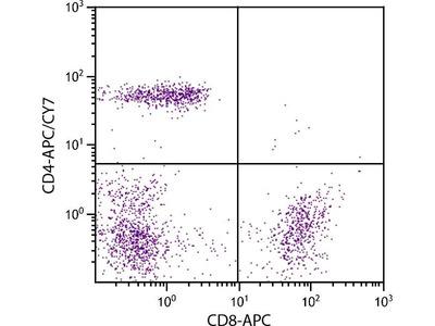 anti-CD4 Molecule (CD4) antibody (APC-Cy7)