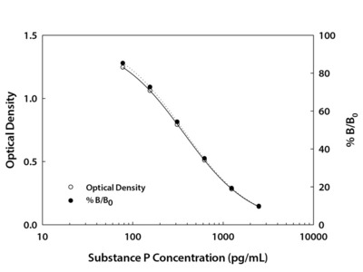 Substance P Parameter Assay Kit