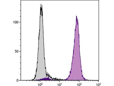 anti-FCGR3A (FCGR3B) antibody