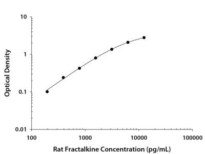 CX3CL1 /Fractalkine ELISA
