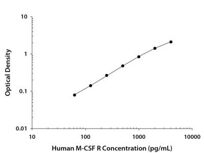 M-CSF R /CD115 ELISA