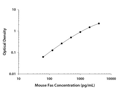 Mouse Fas / TNFRSF6 / CD95 DuoSet ELISA