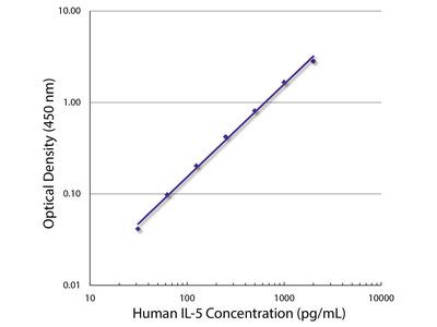 anti-IL5 (Interleukin 5) antibody