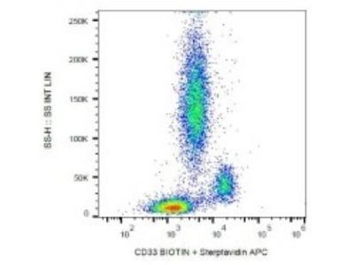 Siglec-3 / CD33 Antibody (HIM3-4)